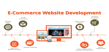 ecommerce development resize